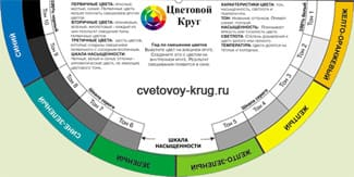 Цветовые круги для художников