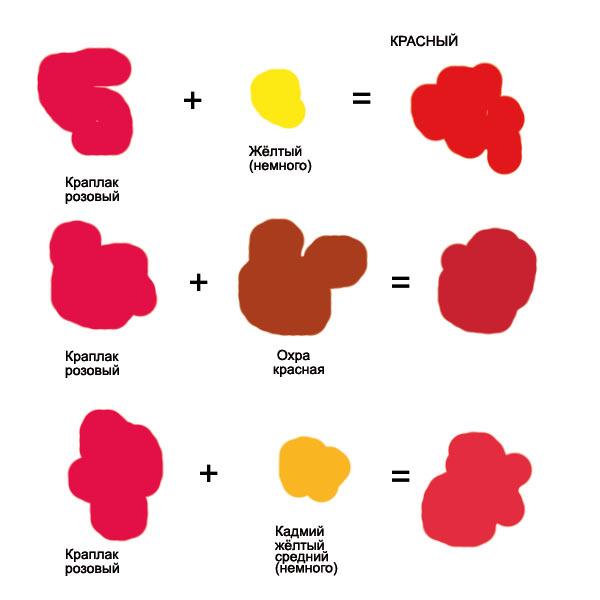 как получить красный цвет при смешивании красок