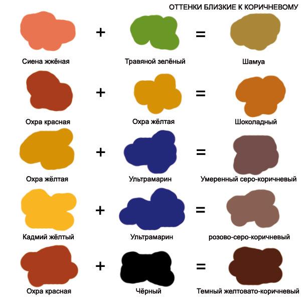 размещении фото какие цвета смешать чтобы получить коричневый фото счет этого